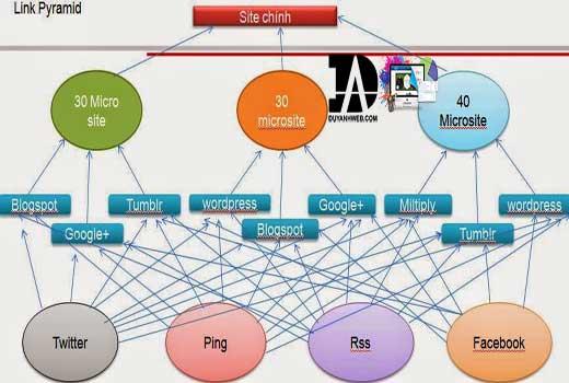 Chiến lược xây dựng backlink cho web vệ tinh và site chính