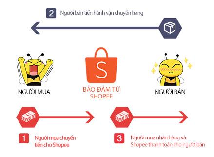 7 mẹo mua sắm thông minh